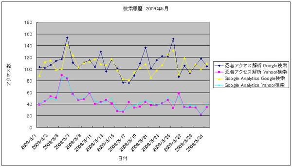 2009年5月の検索数推移