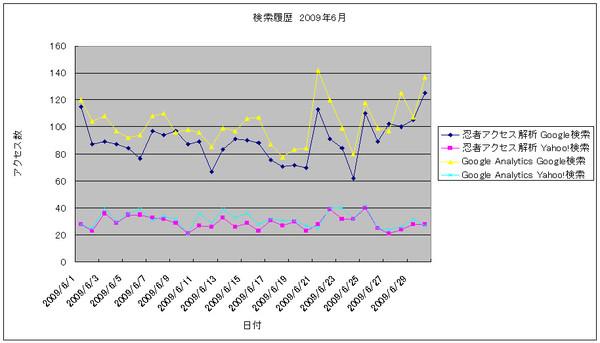 2009年6月の検索数推移グラフ
