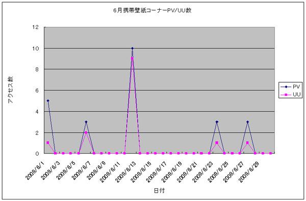 2009年6月の携帯壁紙コーナーPV/UU数グラフ