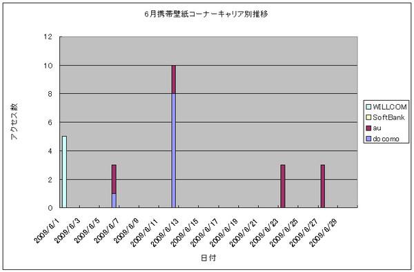 2009年6月の携帯壁紙コーナーキャリア別推移グラフ