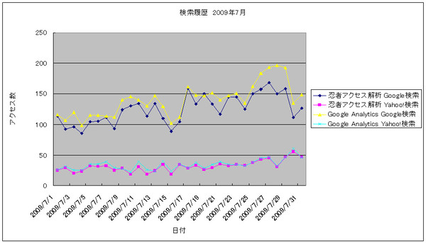 2009年7月の検索数推移グラフ