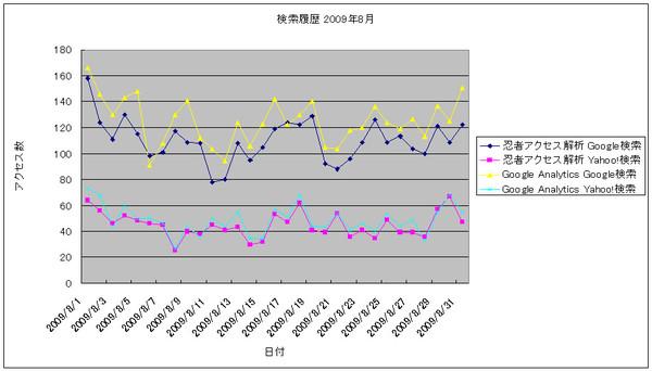2009年8月の検索数推移グラフ