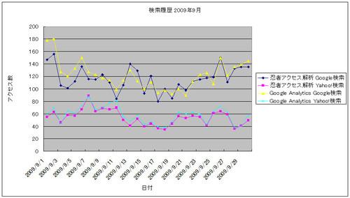 2009年9月の検索数推移グラフ